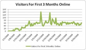 1. Observe Your Website Traffic