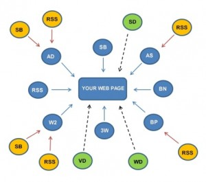1 Get as many backlinks as you can