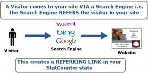2 Make it a habit to refer and link to other blogs