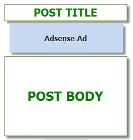 7.Be strategic in placing ads